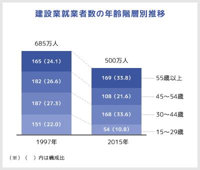 建設業就業者数の年齢階層別推移
