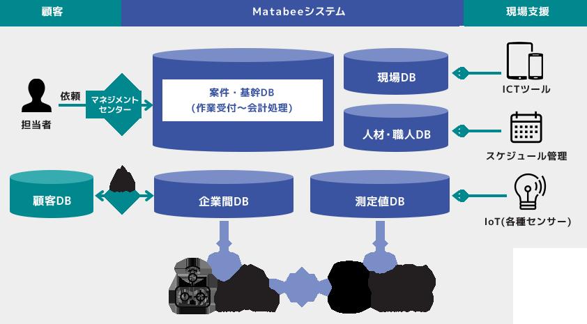 Matabeeシステムの関係図