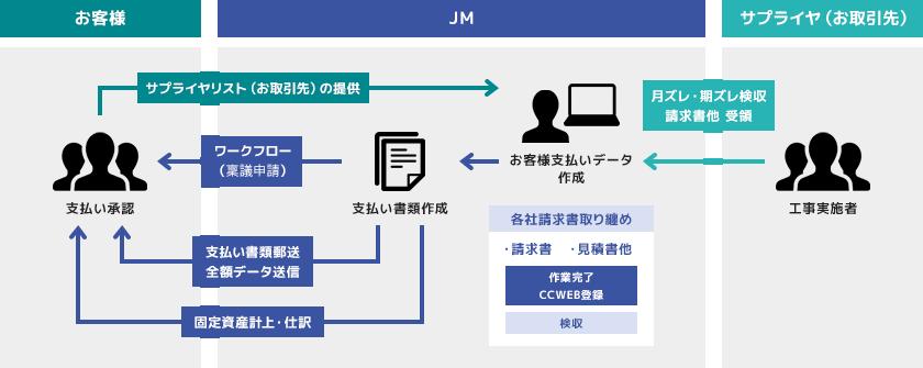 JMがお客様支払いデータ作成。(各社請求書取り纏め)
